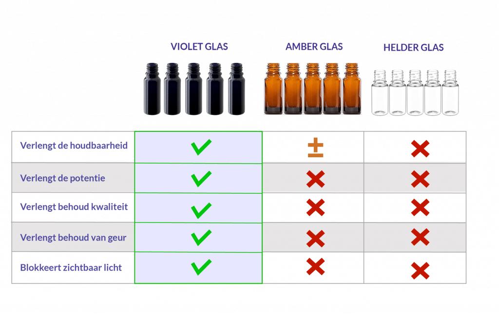 violet vs amber vs helder glas