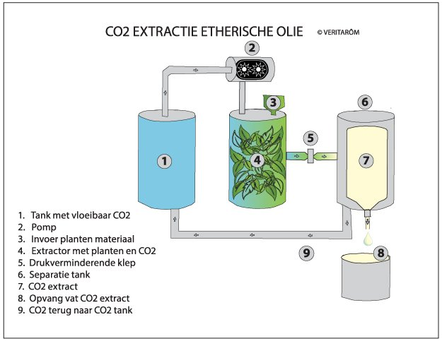 co2 extractie etherische olie uitleg