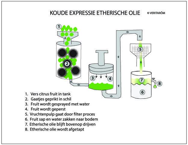 koude expressie etherische olie uitleg