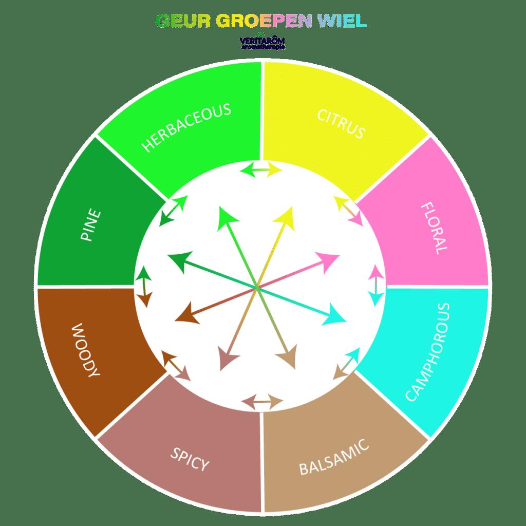 geur groepen wiel